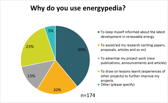 Use of energypedia