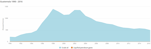 File:Gua 29- Guatemala's Crude Oil & Other Petroleum Products' Production 1990-2016 (IEA, 2018).PNG