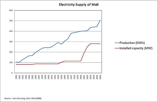 File:Electricity supply of Mali.JPG