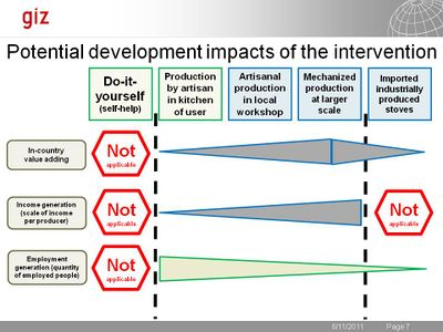 GIZ potential development impacts 2011.jpg