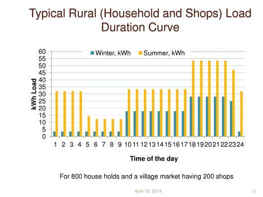 File:Off-grid Rural Area Electrification by Solar Diesel Hybrid