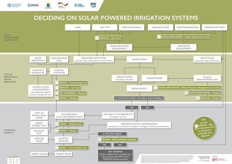Toolbox on SPIS - energypedia info