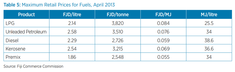 Fiji maximum Retail Prices for Fuels 2013